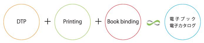 DTP+印刷+製本=電子ブック・電子カタログ